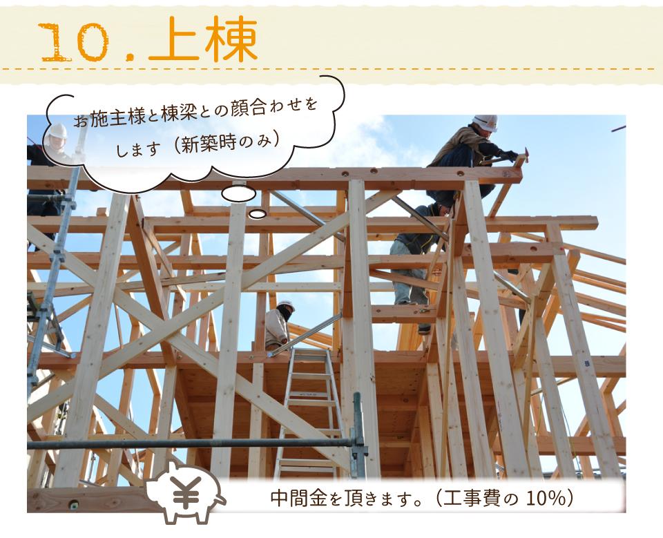 高槻浮田工務店新築・リフォーム・リノベーション上棟